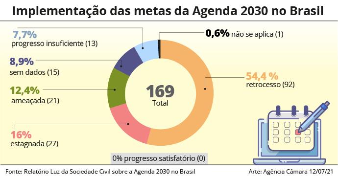 Relatório Luz: Brasil não avançou em nenhuma das metas de desenvolvimento sustentável da ONU
